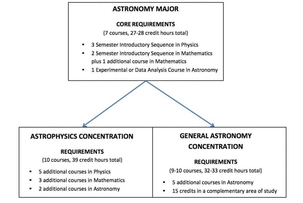 Undergraduate Studies   Department of Astronomy Cornell Arts & Sciences