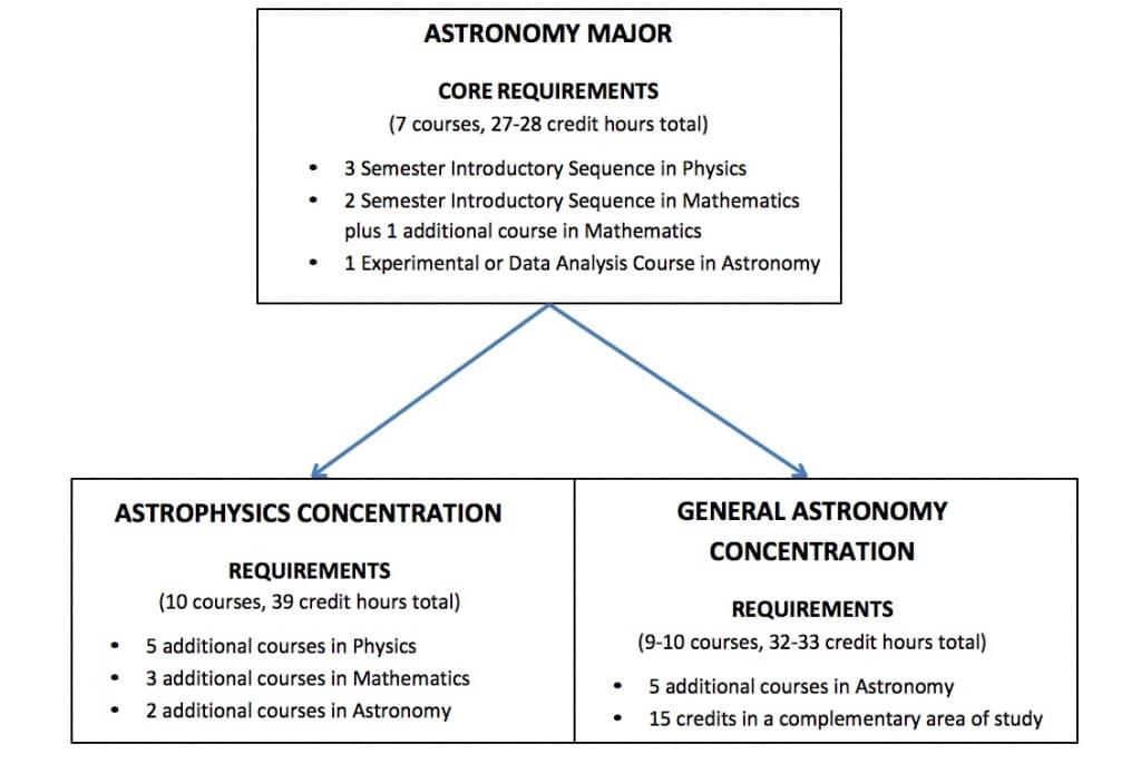 Undergraduate Studies | Department of Astronomy Cornell Arts